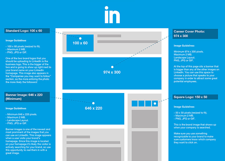 2016 Social Media Image Dimensions Size Guide - Phancybox Digital ...
