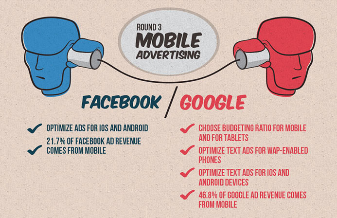 Mobile advertising is one of the differences between Google Adwords or Facebook Adverts New Zealand digital services with Phancybox in Wanaka - The 4 differences between Facebook Ads and Google Adwords