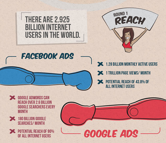 Reach is one of the differences between Google Adwords or Facebook Adverts New Zealand digital services with Phancybox in Wanaka - The 4 differences between Facebook Ads and Google Adwords