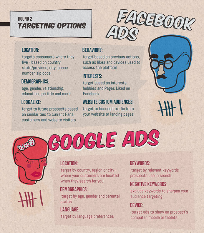 Targeting Options is another difference between Google Adwords or Facebook Adverts New Zealand digital services with Phancybox in Wanaka - The 4 differences between Facebook Ads and Google Adwords