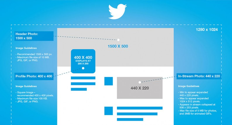 2016 Twitter image post sizes Twitter banner dimensions Twitter logo dimensions - Social Media Phancybox New Zealand digital agency