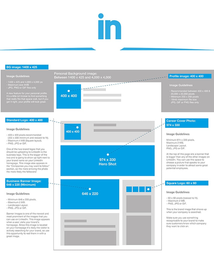 2017 Social Media Image Sizes Cheat Sheet | Phancybox Digital Agency